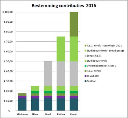 bestemming-contributies-2016