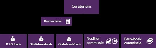 commissies-structuur