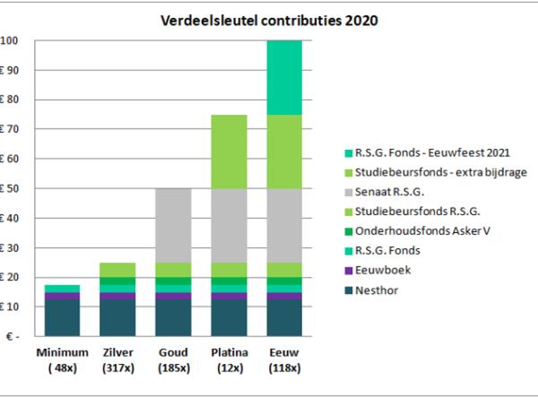 bestemming_contributies_2020